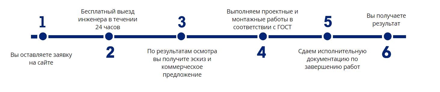 Монтаж СК